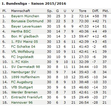 20160421-bundesliga-tabelle-deutschland